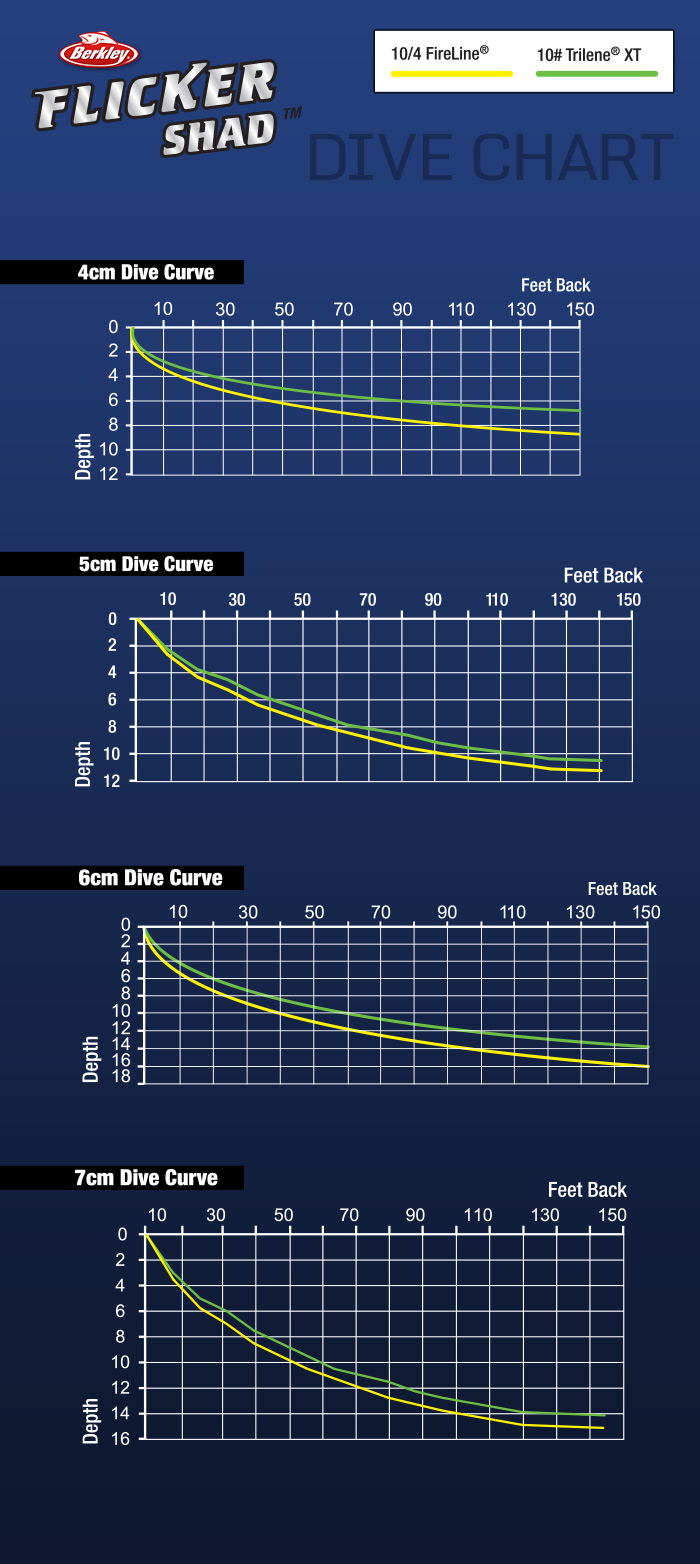 Flicker Shad Dive Chart